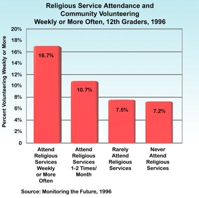 Service Attendance vs. Community Volunteering