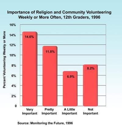 Correlation Found Between Religion And Community Service Youth