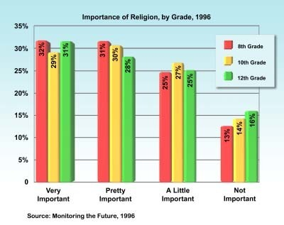 How Does Age Affect Religiosity Youth And Religion University